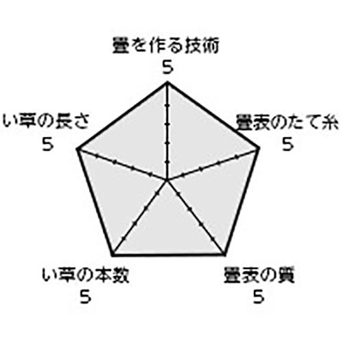 商品名「親方」 / 表替価格(帖) 29,800円+税