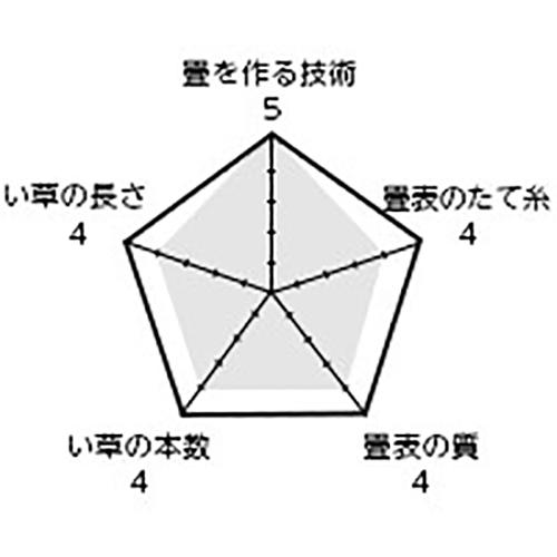 商品名「横綱」 / 表替価格(帖) 21,800円+税