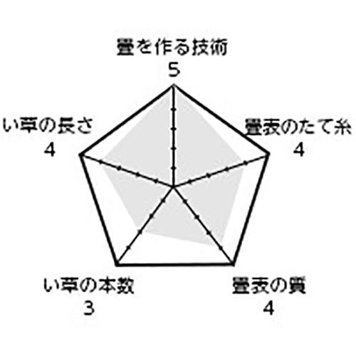 商品名「おかみさん」 / 表替価格(帖) 19,800円+税