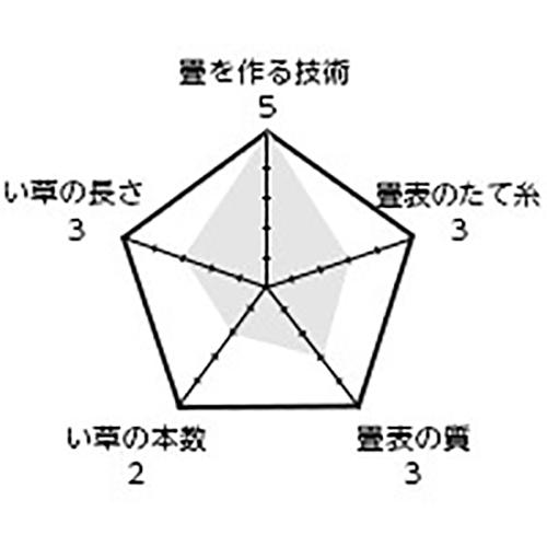 商品名「大関」 / 表替価格(帖) 14,800円+税