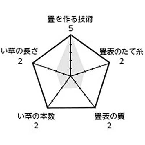 商品名「関脇」 / 表替価格(帖) 9,800円+税